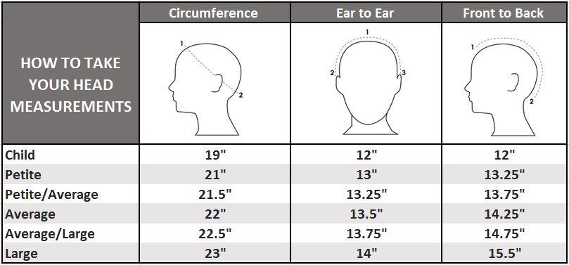 Measurement Of Average Size Wig 2